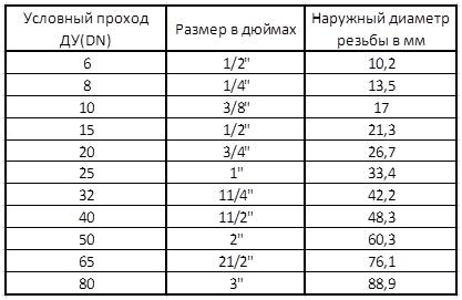 перевода мм краны таблица дюймов в