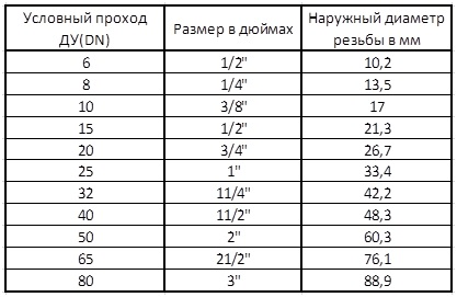 таблица перевода диаметра дюйм в мм