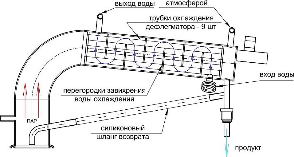 Кожухотрубный конденсатор